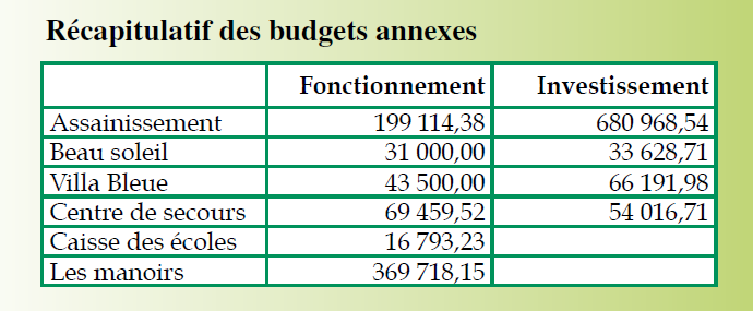 Budget_2016_Budgets_Annexes