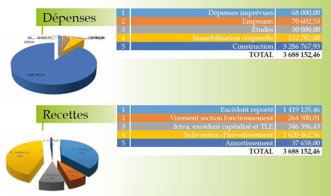 Budget_2016_Investissement